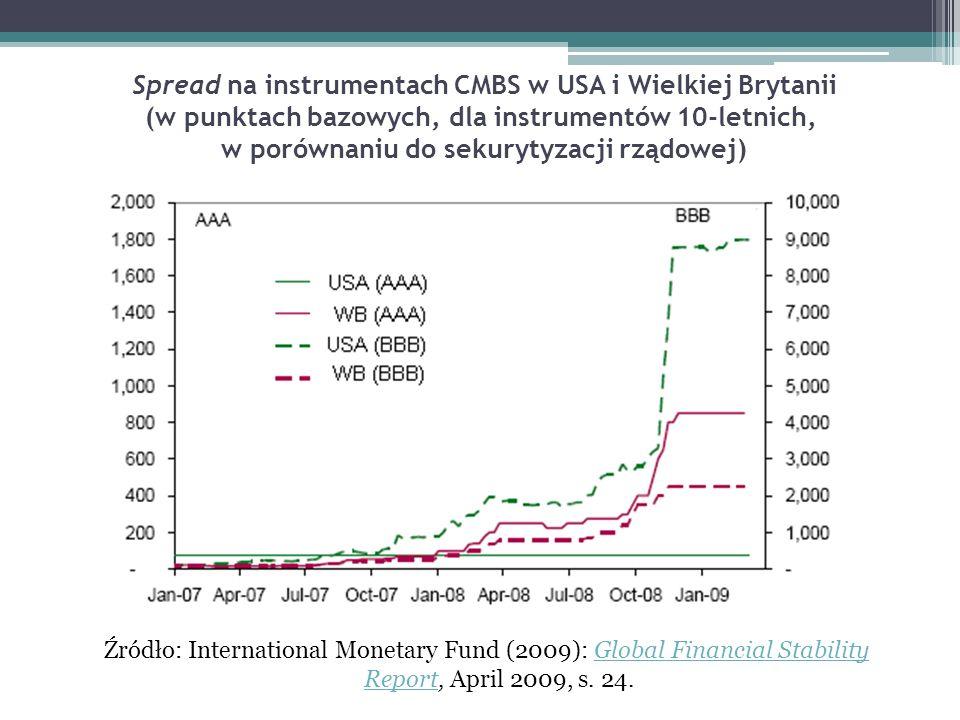 Spread na instrumentach CMBS w USA i Wielkiej Brytanii (w punktach bazowych, dla instrumentów 10-letnich, w porównaniu do sekurytyzacji rządowej)