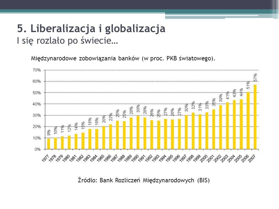 5. Liberalizacja i globalizacja I się rozlało po świecie…