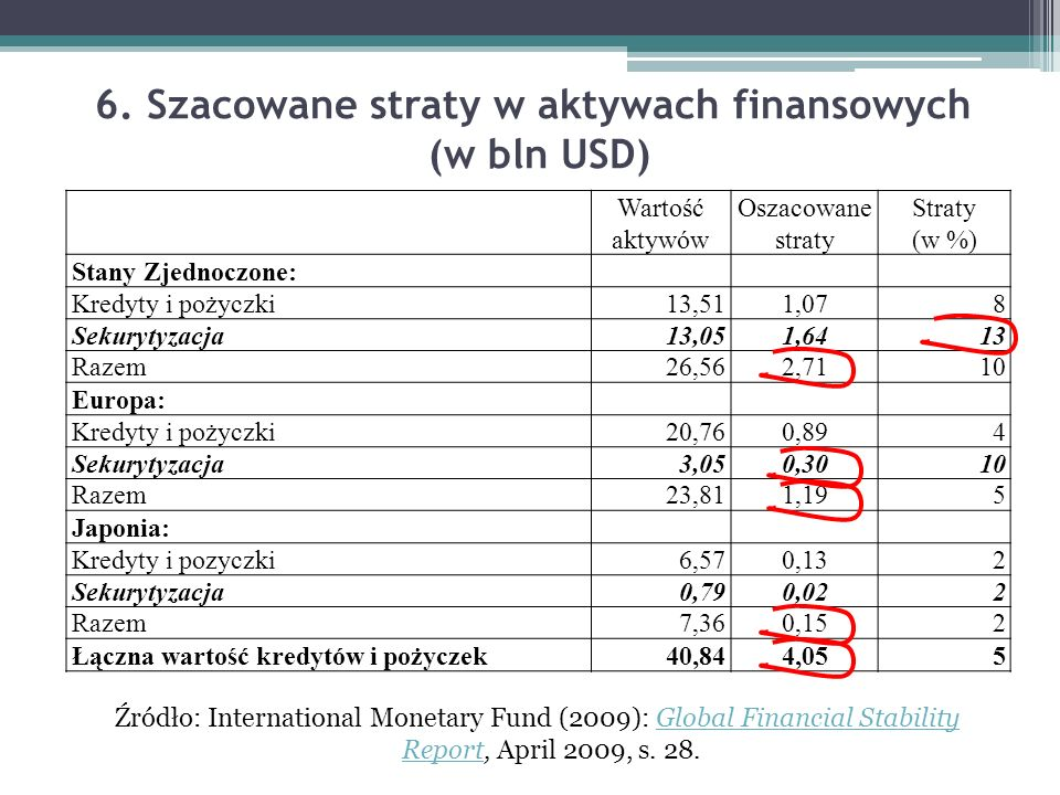 6. Szacowane straty w aktywach finansowych (w bln USD)