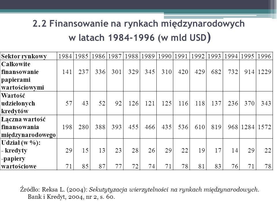 2.2 Finansowanie na rynkach międzynarodowych w latach 1984-1996 (w mld USD)