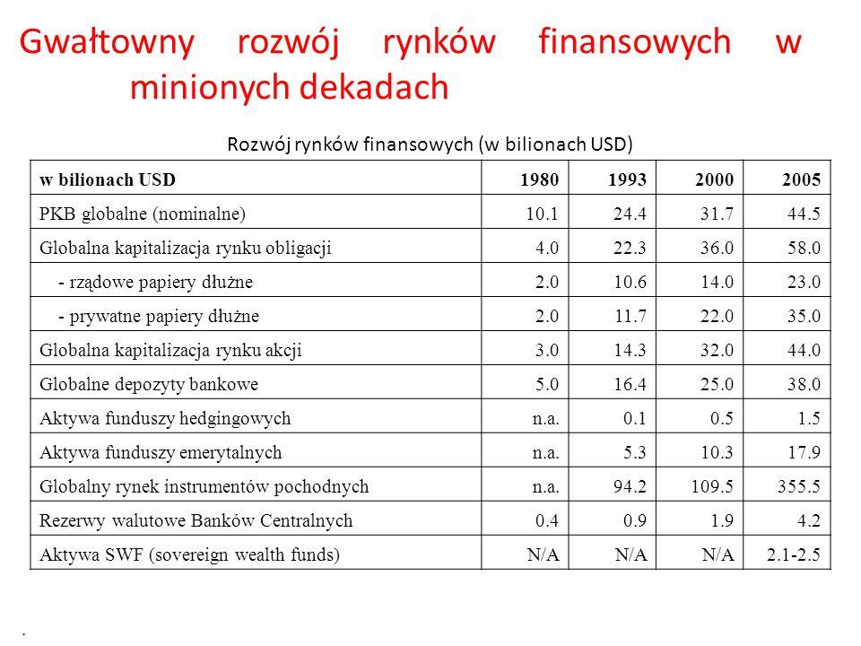Rozwój rynków finansowych (w bilionach USD)