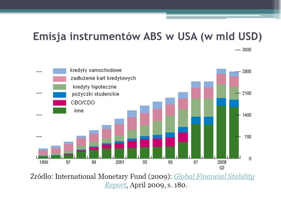 Emisja instrumentów ABS w USA (w mld USD)