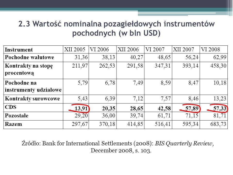 2.3 Wartość nominalna pozagiełdowych instrumentów pochodnych (w bln USD)