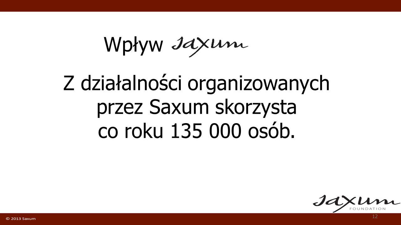 Wpływ Z działalności organizowanych przez Saxum skorzysta co roku 135 000 osób.