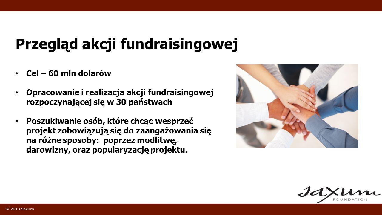 Przegląd akcji fundraisingowej