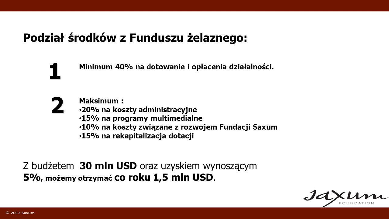 1 2 Podział środków z Funduszu żelaznego: