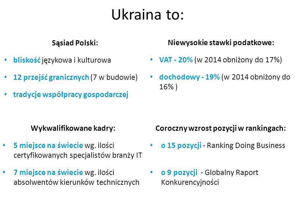 Ukraina to: Sąsiad Polski: bliskość językowa i kulturowa