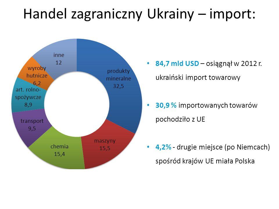 Handel zagraniczny Ukrainy – import:
