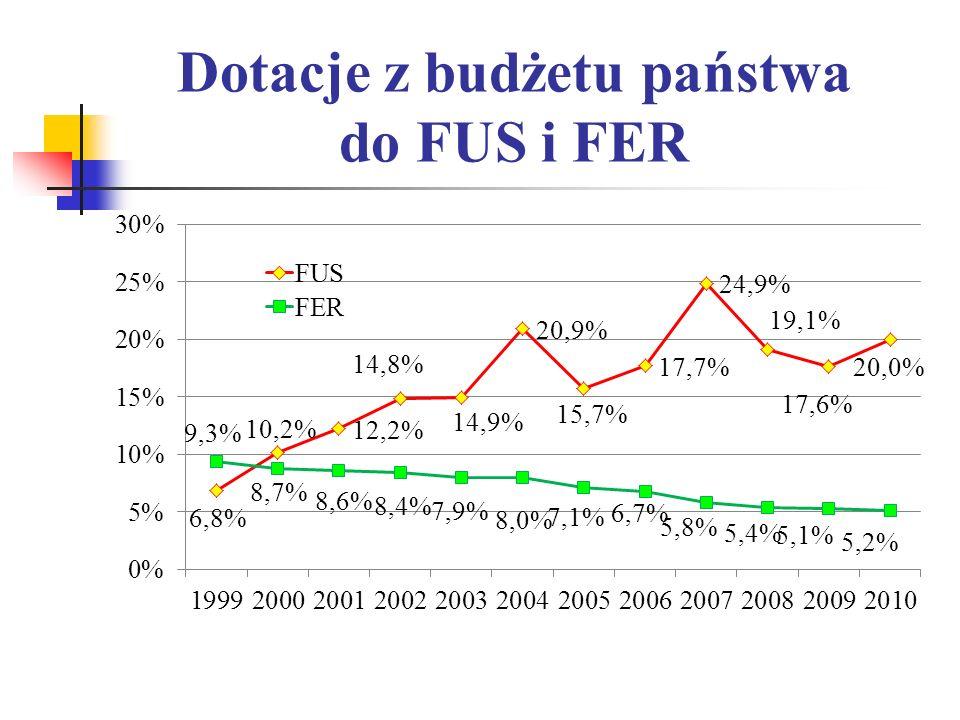 Dotacje z budżetu państwa do FUS i FER