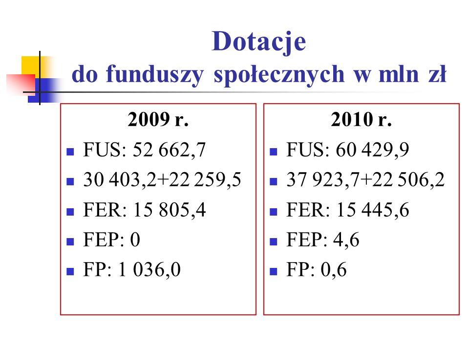 Dotacje do funduszy społecznych w mln zł