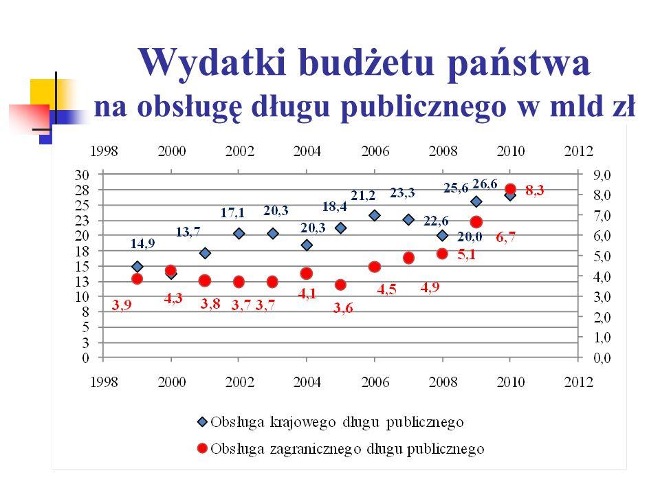 Wydatki budżetu państwa na obsługę długu publicznego w mld zł