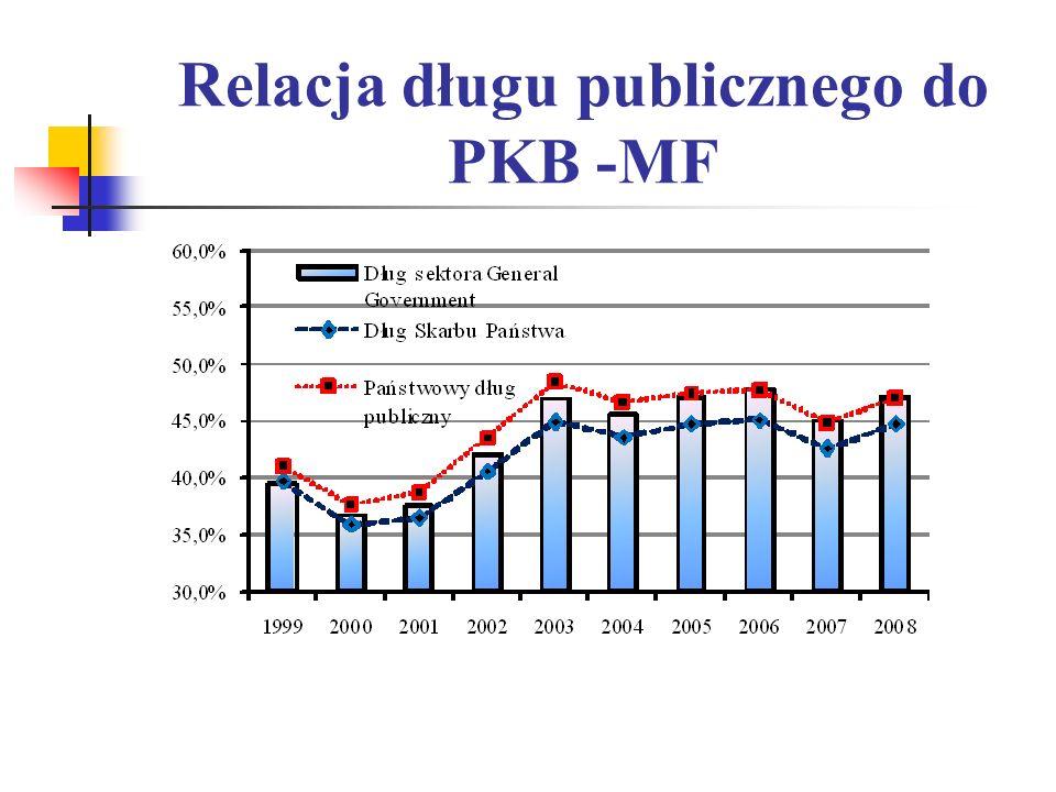 Relacja długu publicznego do PKB -MF