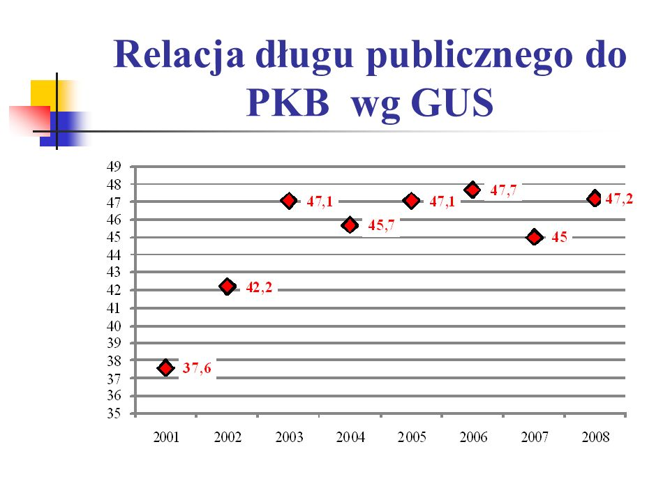 Relacja długu publicznego do PKB wg GUS