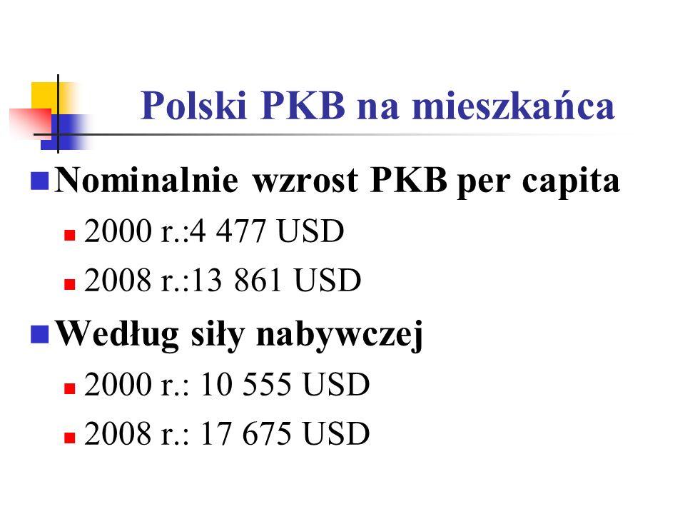 Polski PKB na mieszkańca