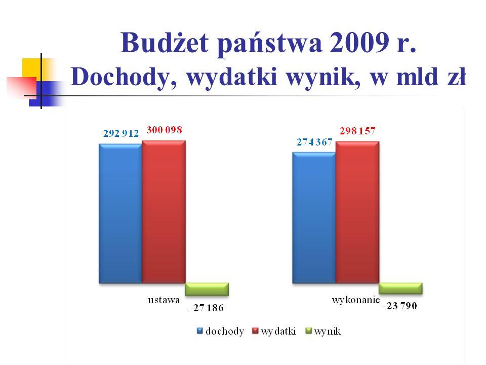 Budżet państwa 2009 r. Dochody, wydatki wynik, w mld zł