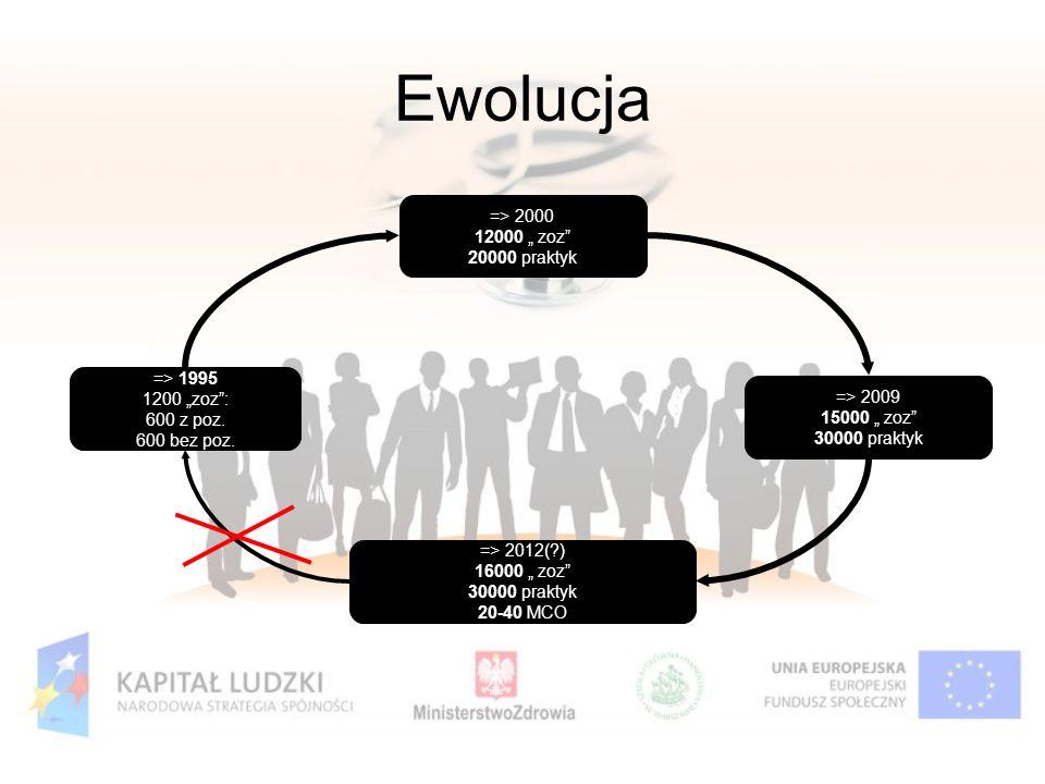 "Ewolucja * 07/16/96 => 2000 12000 "" zoz 20000 praktyk => 1995"