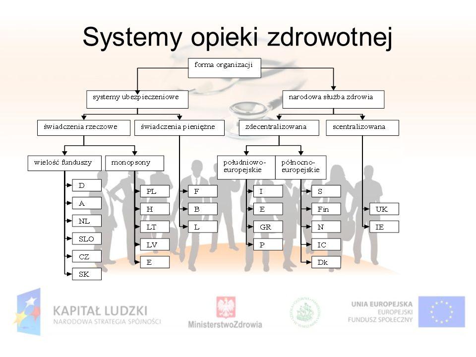 Systemy opieki zdrowotnej