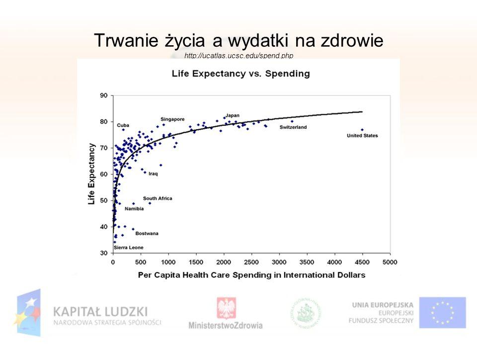 Trwanie życia a wydatki na zdrowie http://ucatlas.ucsc.edu/spend.php