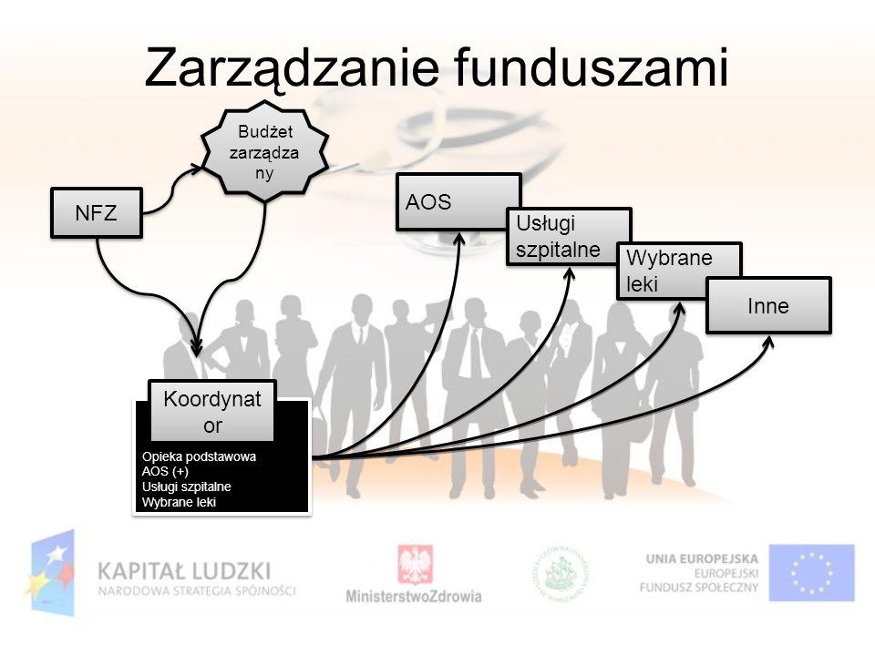 Zarządzanie funduszami