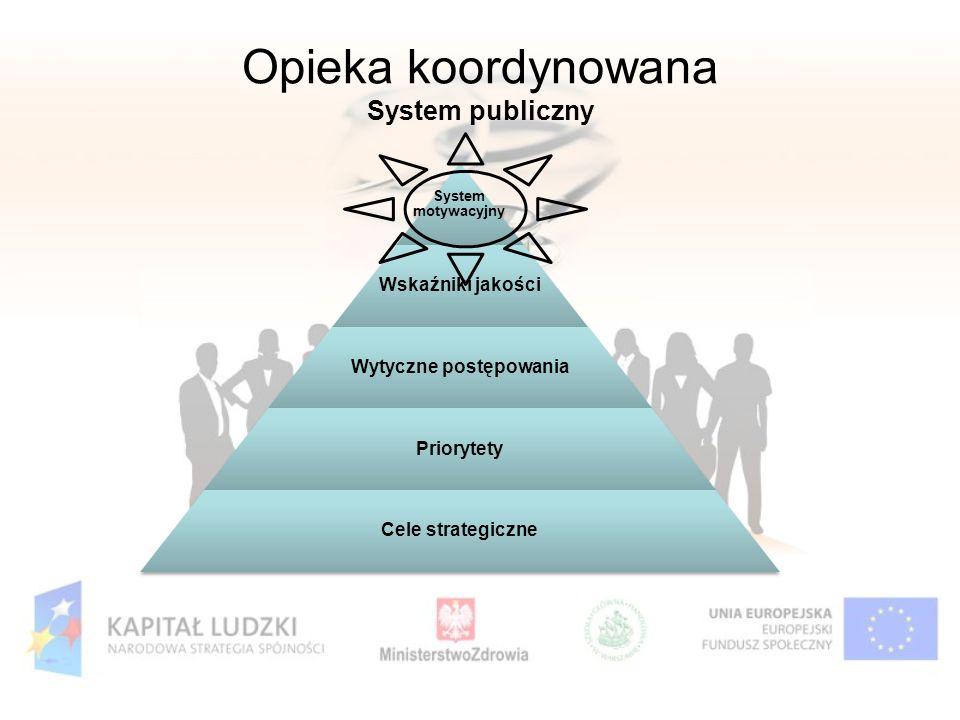 Opieka koordynowana System publiczny