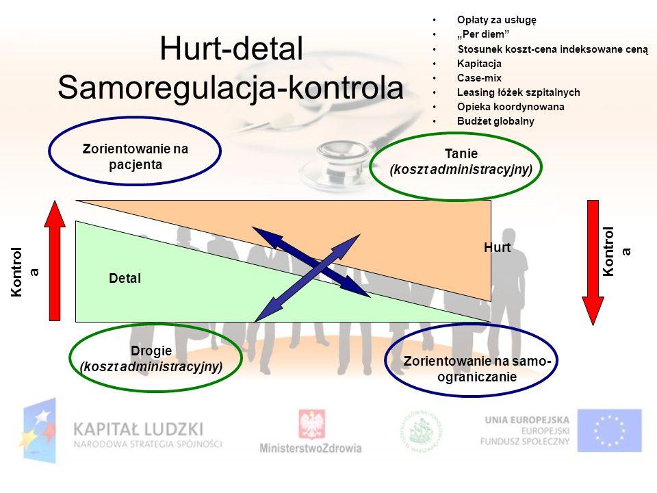 Hurt-detal Samoregulacja-kontrola