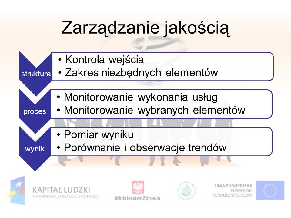 Zarządzanie jakością struktura Kontrola wejścia