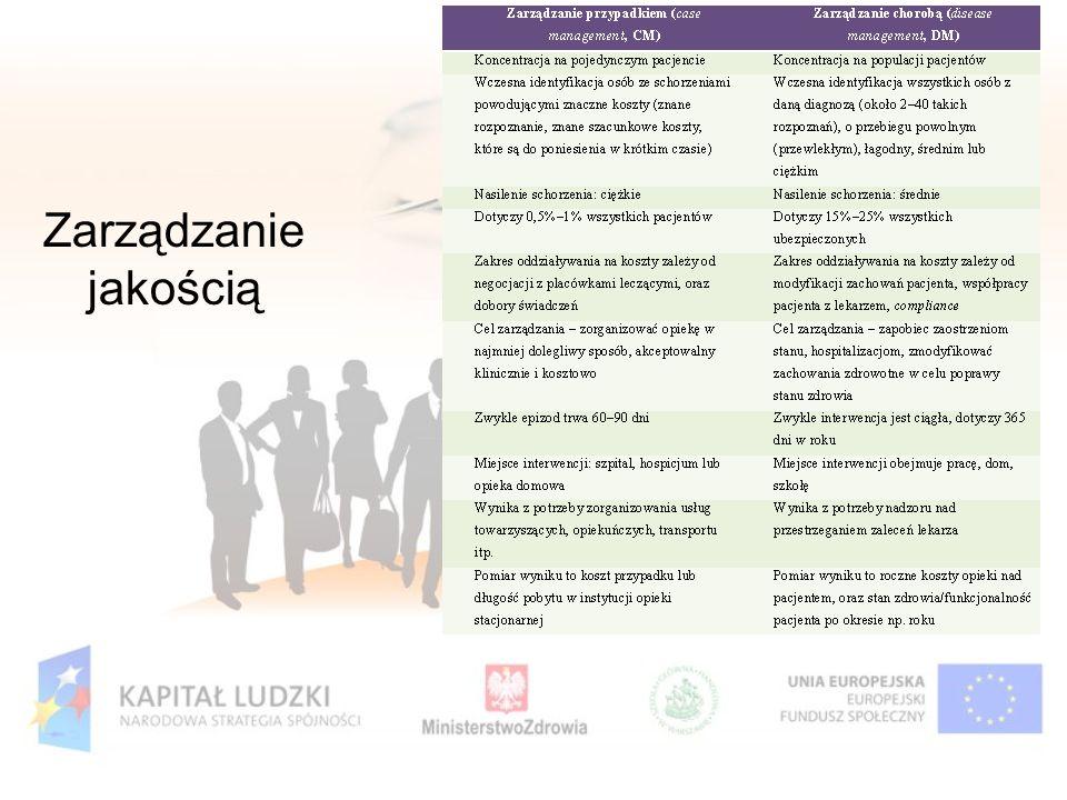 Zarządzanie jakością