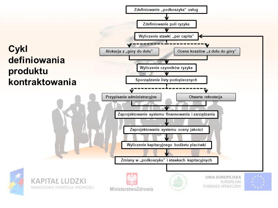 Cykl definiowania produktu kontraktowania