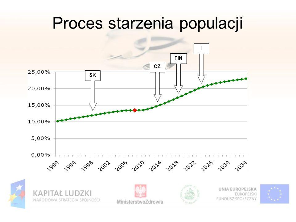 Proces starzenia populacji