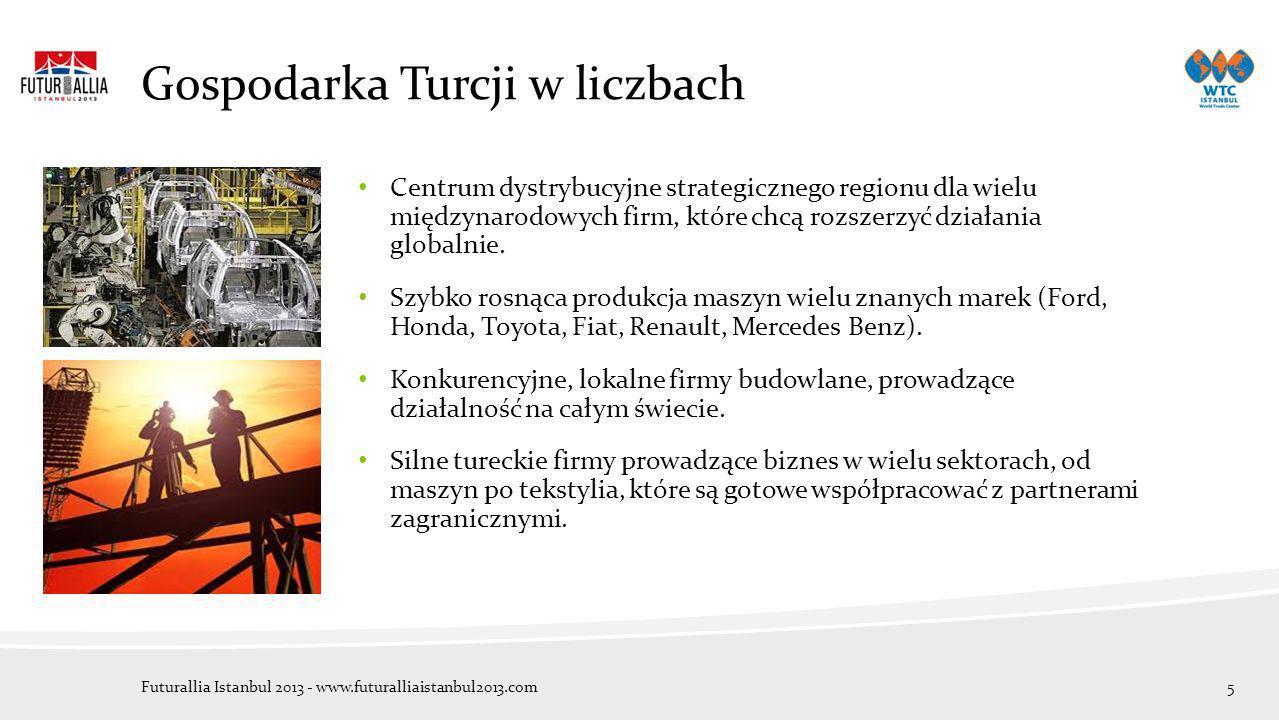 Gospodarka Turcji w liczbach