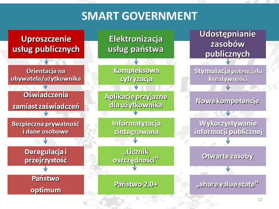 SMART GOVERNMENT Uproszczenie usług publicznych