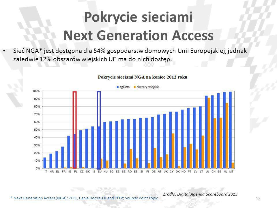 Pokrycie sieciami Next Generation Access