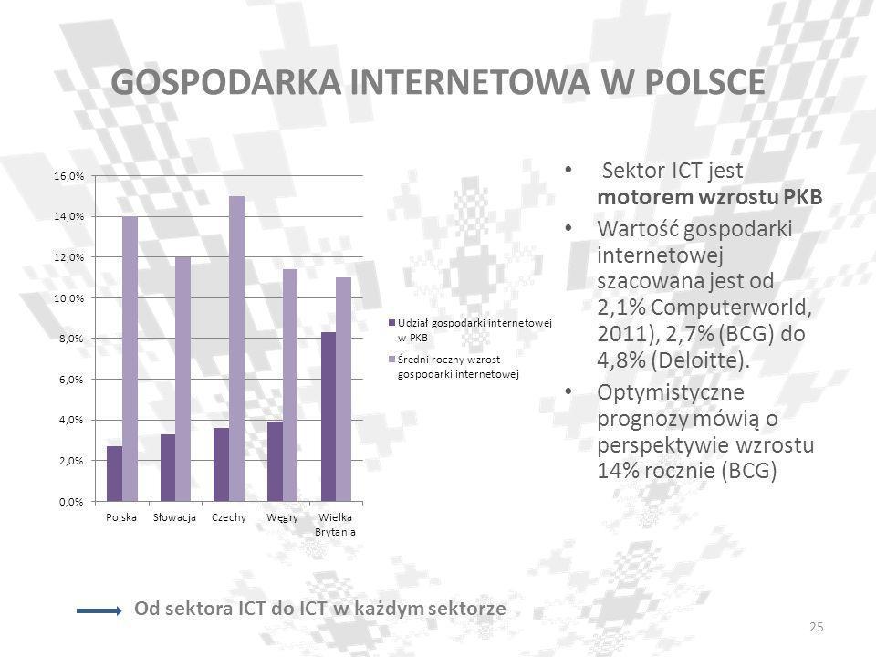 GOSPODARKA INTERNETOWA W POLSCE