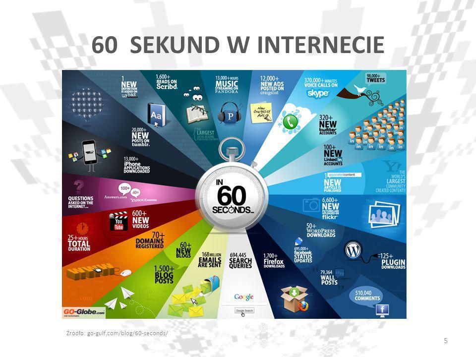 60 SEKUND W INTERNECIE Źródło: go-gulf.com/blog/60-seconds/
