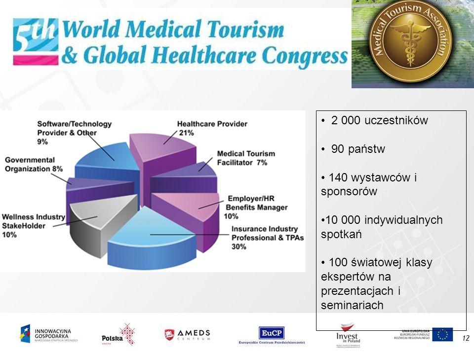 2 000 uczestników90 państw. 140 wystawców i sponsorów. 10 000 indywidualnych spotkań. 100 światowej klasy ekspertów na prezentacjach i seminariach.