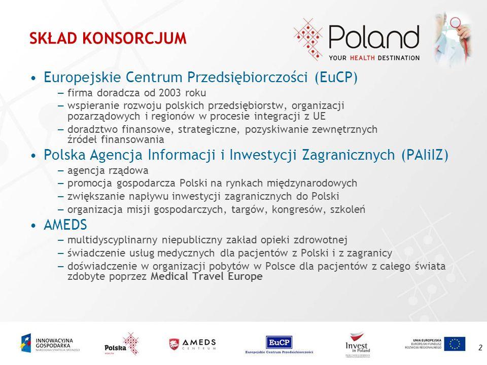 SKŁAD KONSORCJUM Europejskie Centrum Przedsiębiorczości (EuCP)