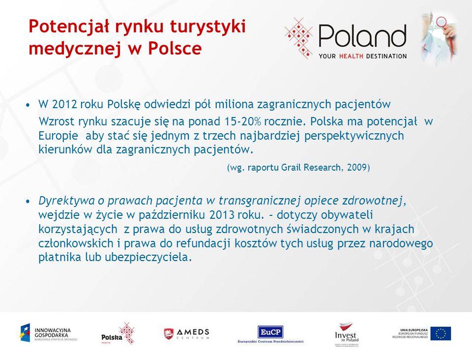 Potencjał rynku turystyki medycznej w Polsce