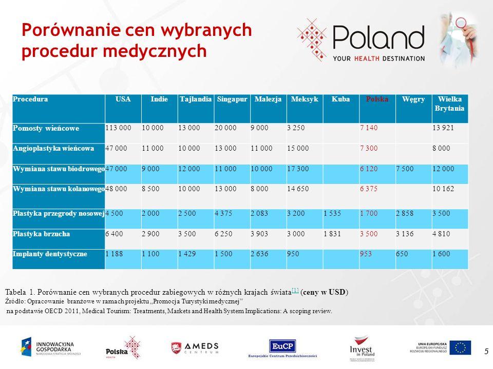 Porównanie cen wybranych procedur medycznych