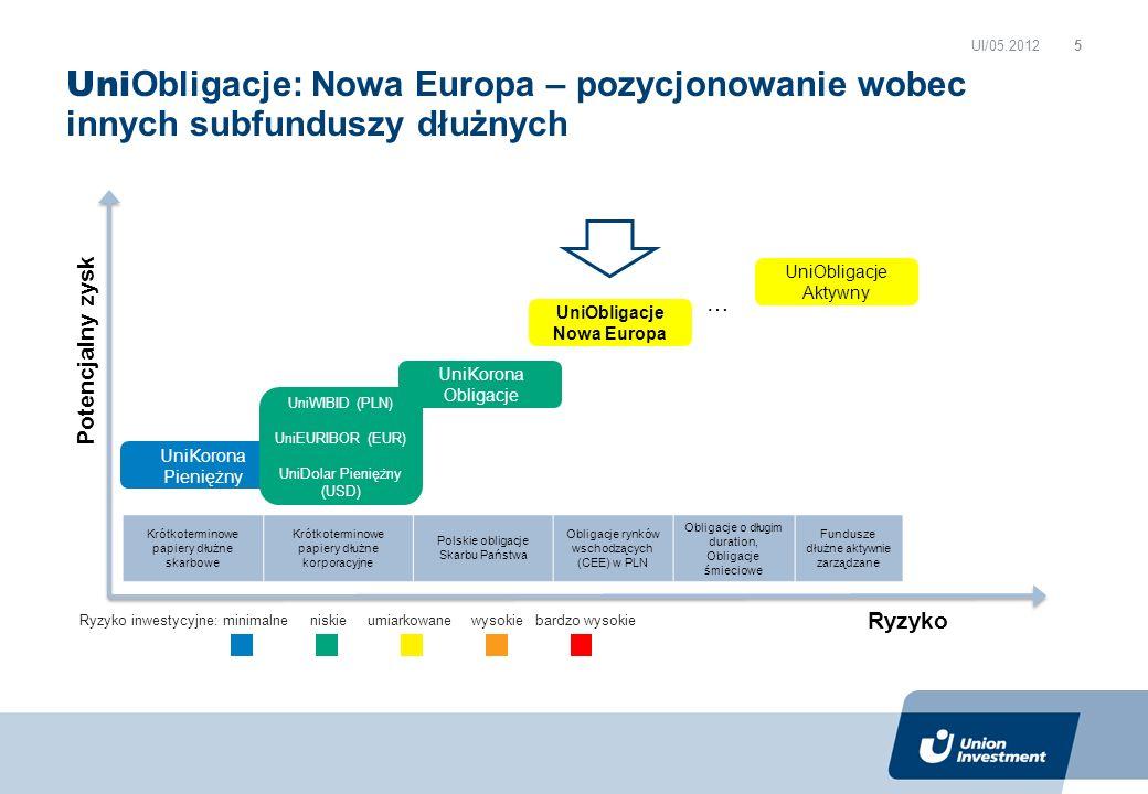 UniObligacje Nowa Europa
