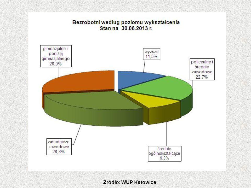 Źródło: WUP Katowice