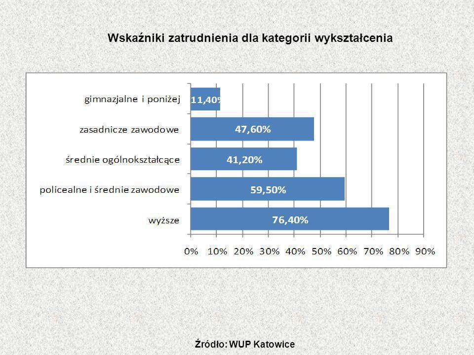 Wskaźniki zatrudnienia dla kategorii wykształcenia
