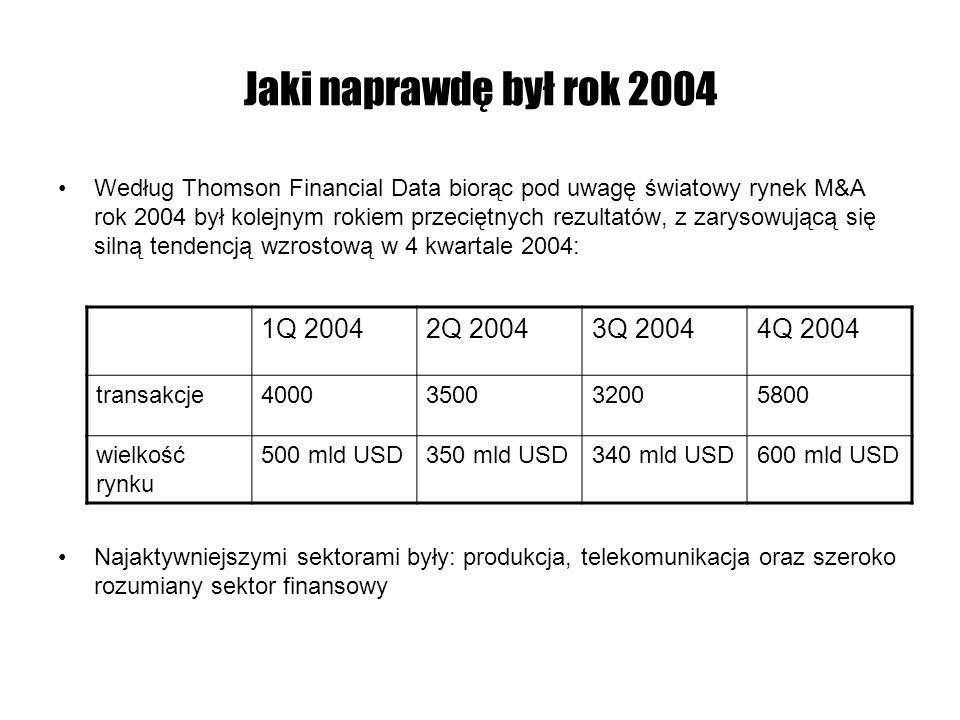 Jaki naprawdę był rok 2004 1Q 2004 2Q 2004 3Q 2004 4Q 2004