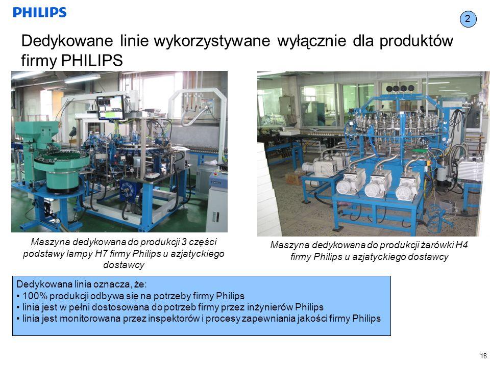 Dedykowane linie wykorzystywane wyłącznie dla produktów firmy PHILIPS