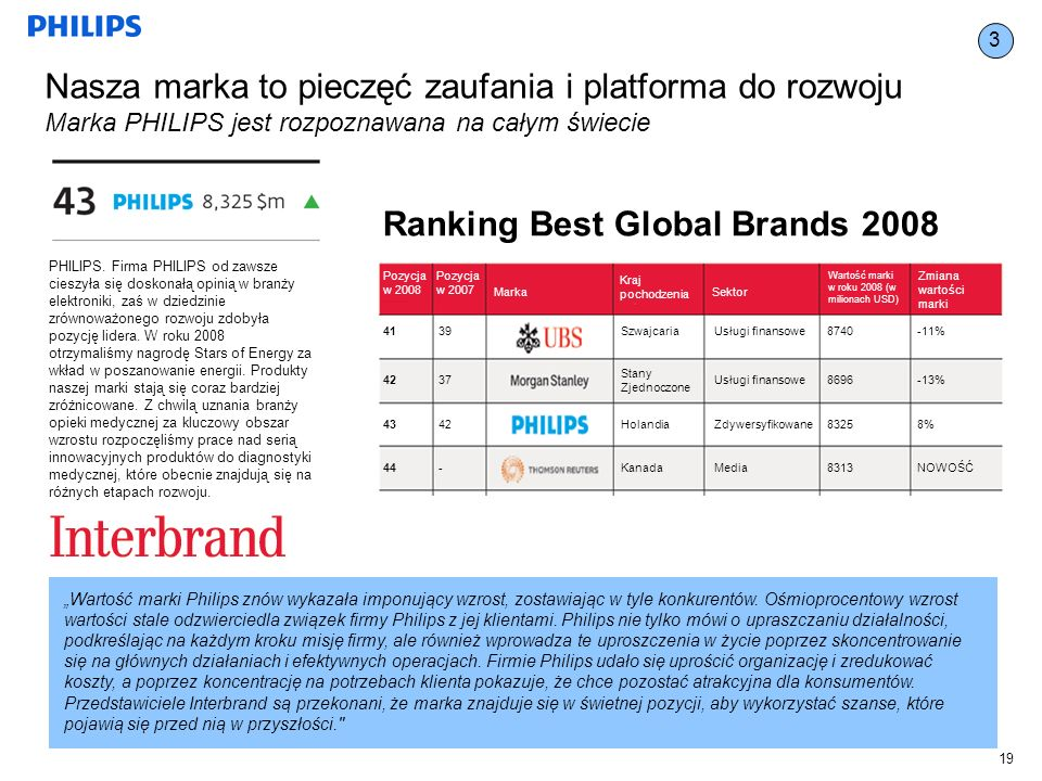 Ranking Best Global Brands 2008