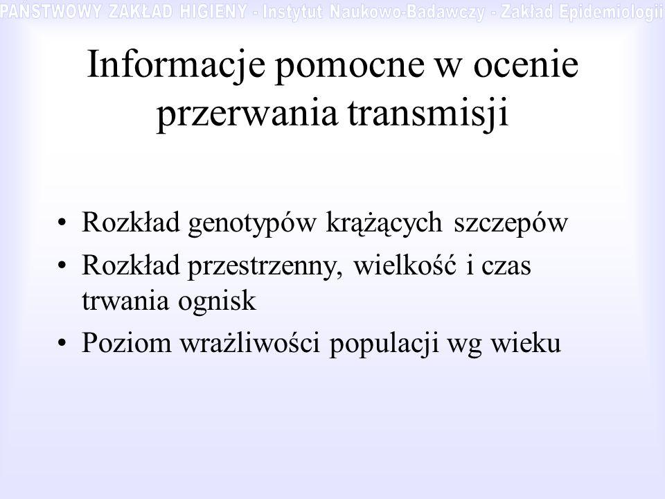 Informacje pomocne w ocenie przerwania transmisji