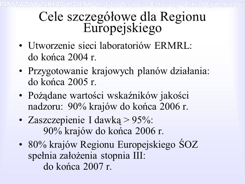 Cele szczegółowe dla Regionu Europejskiego