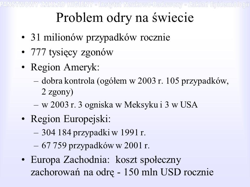 Problem odry na świecie