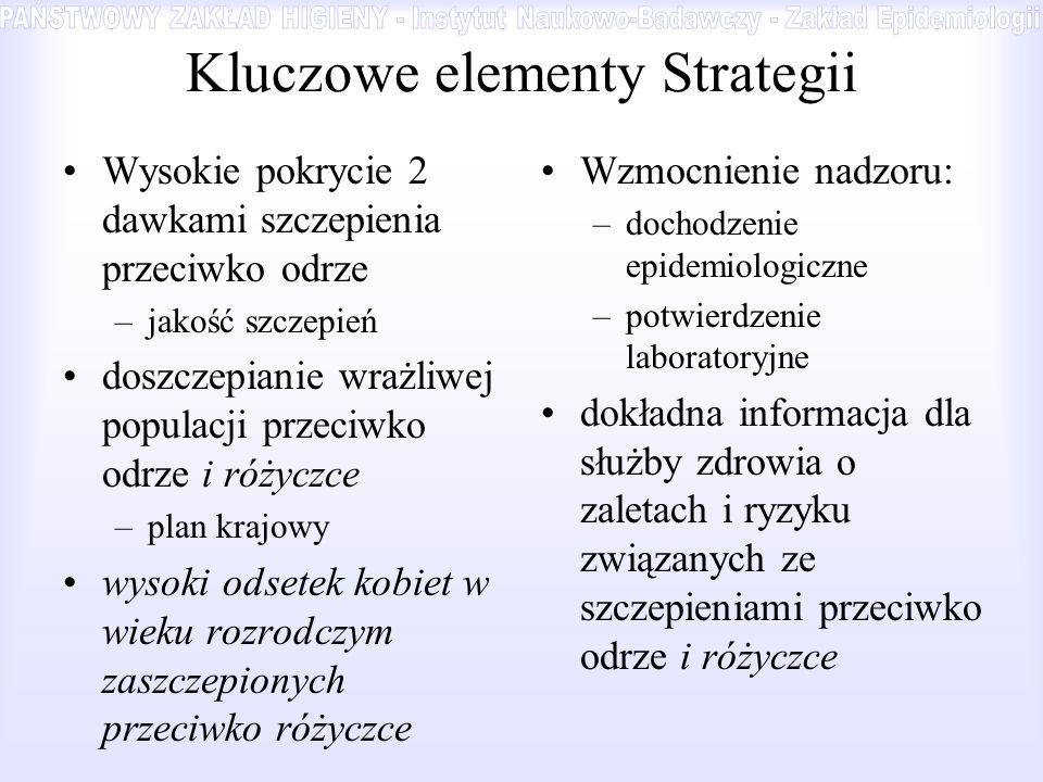 Kluczowe elementy Strategii