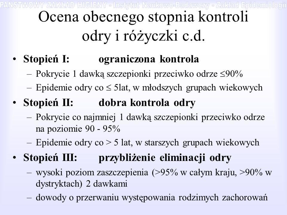 Ocena obecnego stopnia kontroli odry i różyczki c.d.