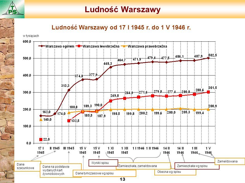 Ludność Warszawy Ludność Warszawy od 17 I 1945 r. do 1 V 1946 r. 13